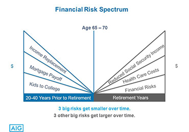 Empower financial risk spectrum