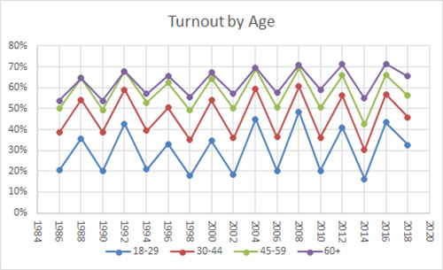 Voter Turnout by Age